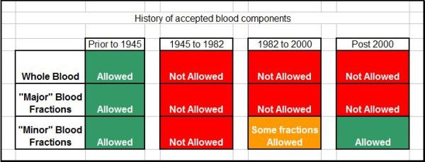 Table of changes to Watchtower policy of blood transfusions