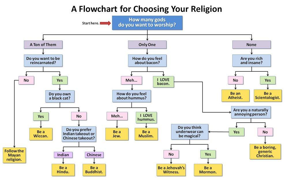 How to choose a religion