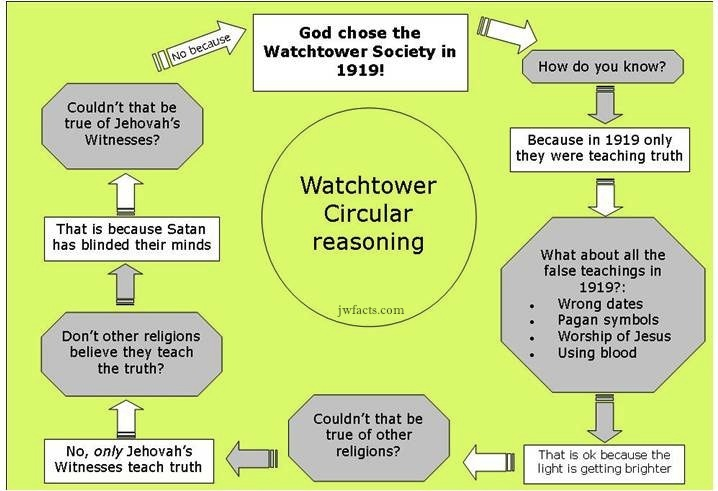 Watchtower Jehovah's Witness circular Reasoning on 1919