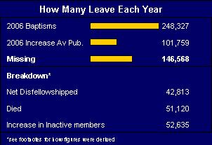 number that leave Jehovah's witnesses each year
