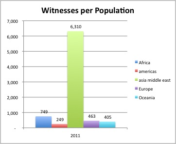 Ratio Jehovah's Witnesses per population graphed