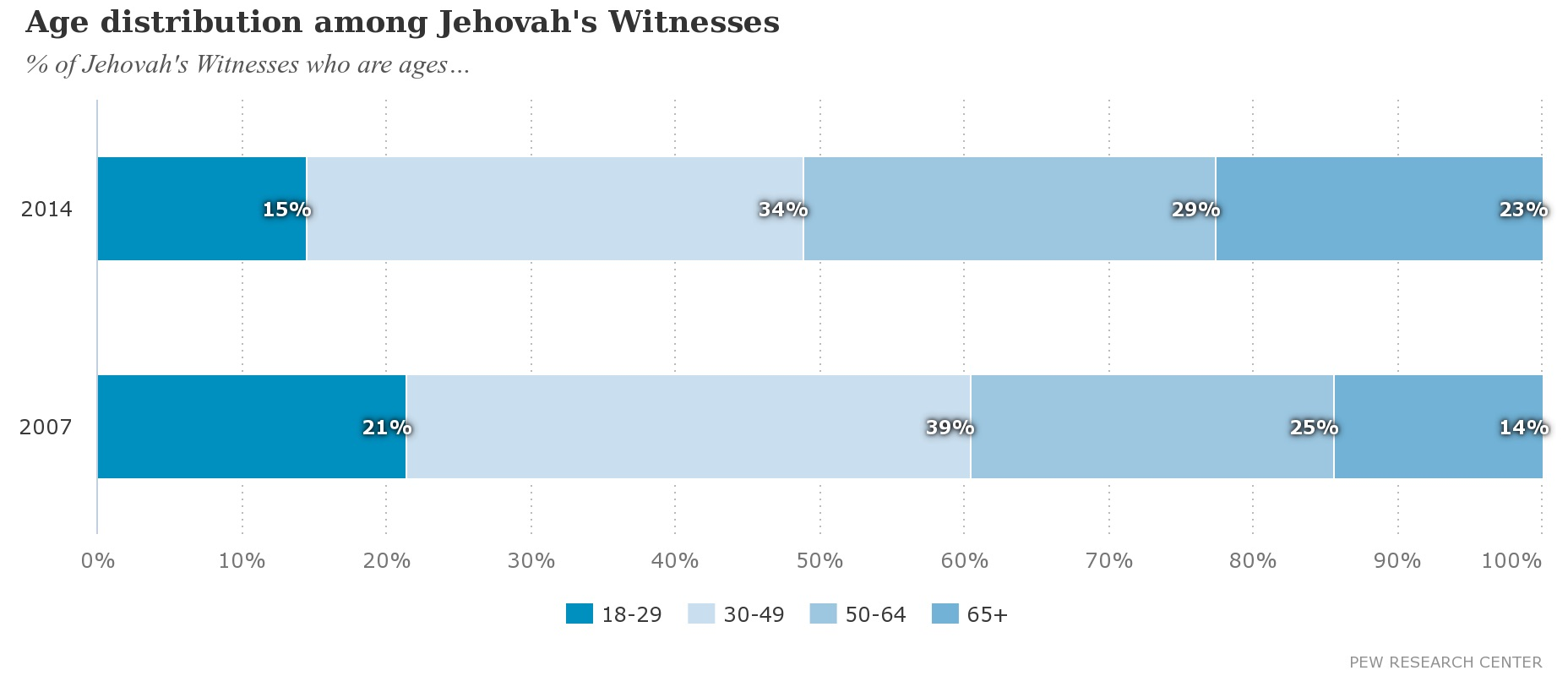 A detailed analysis of latest Watchtower Statistics