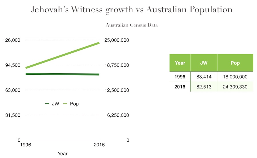 Australian Census 1996-2016 growth of Jehovah's Witnesses compared to population