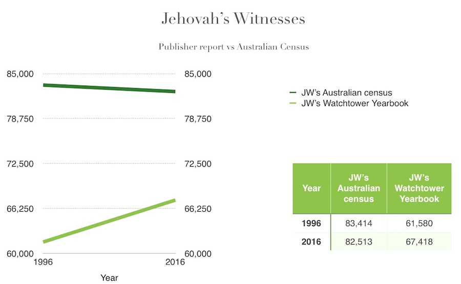 Watchtower growth compared to Census growth of Jehovah's Witnesses