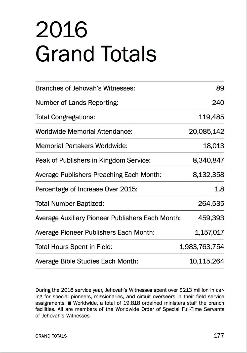 A detailed analysis of latest Watchtower Statistics regarding